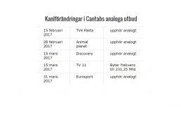 Kanalförändringar analogt